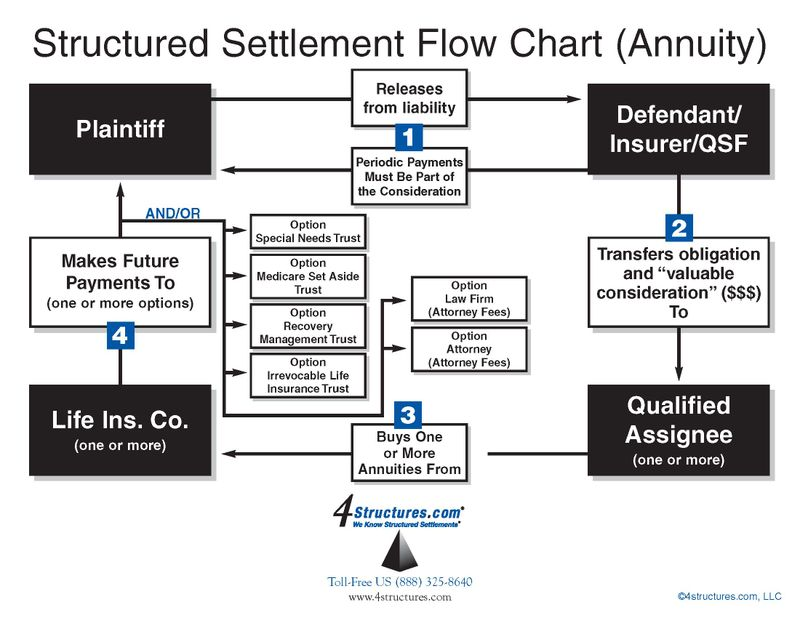 How Structured Settlement Works Flow Chart-CTLA