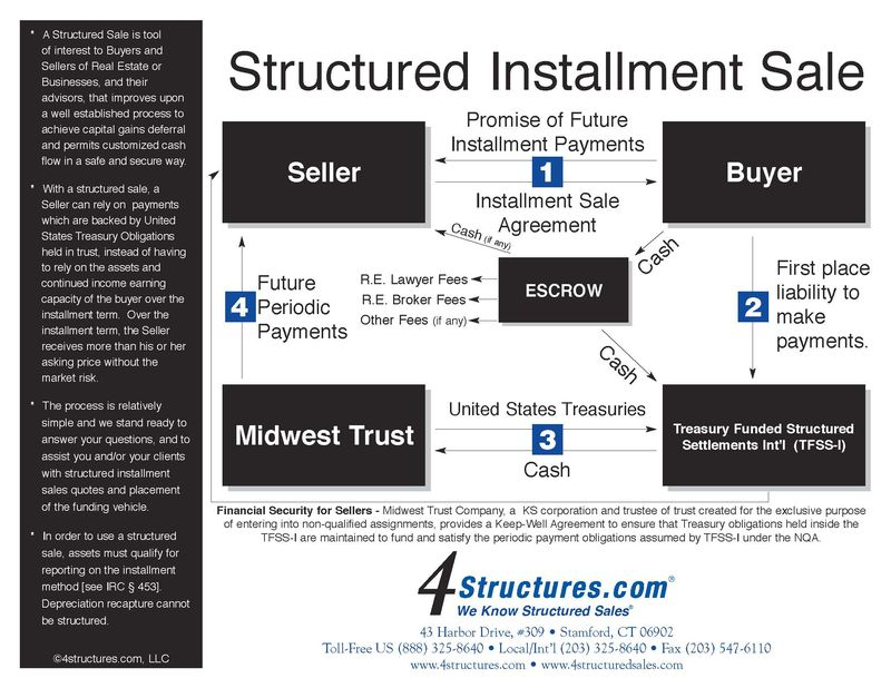 Structured Installment Sale Chart with TFSS 2013